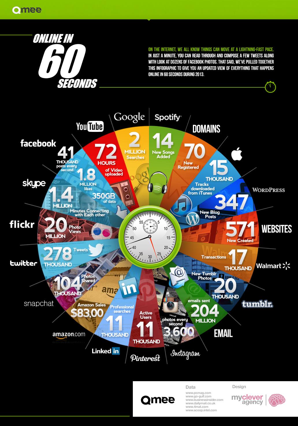 ¿Qué ocurre en Internet en 60 segundos?